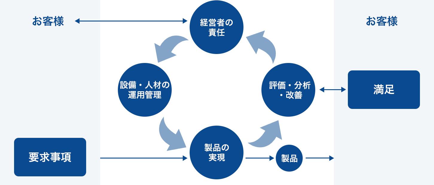 品質マネジメントシステム