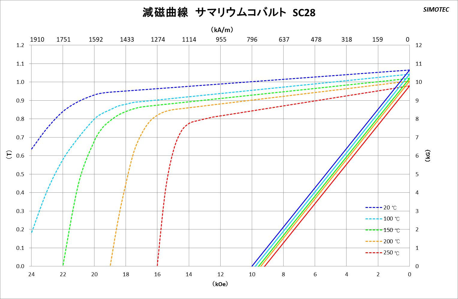 サマコバ曲線図1