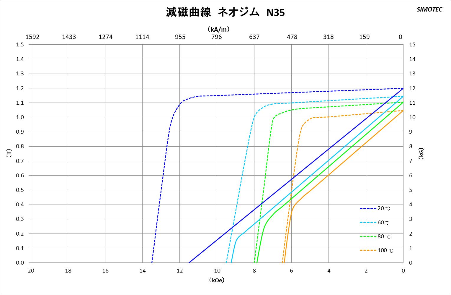 ネオジム磁石 曲線図1
