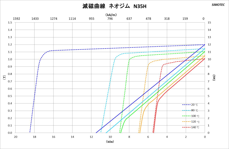 ネオジム磁石 曲線図2