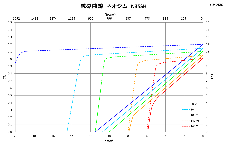 ネオジム磁石 曲線図3